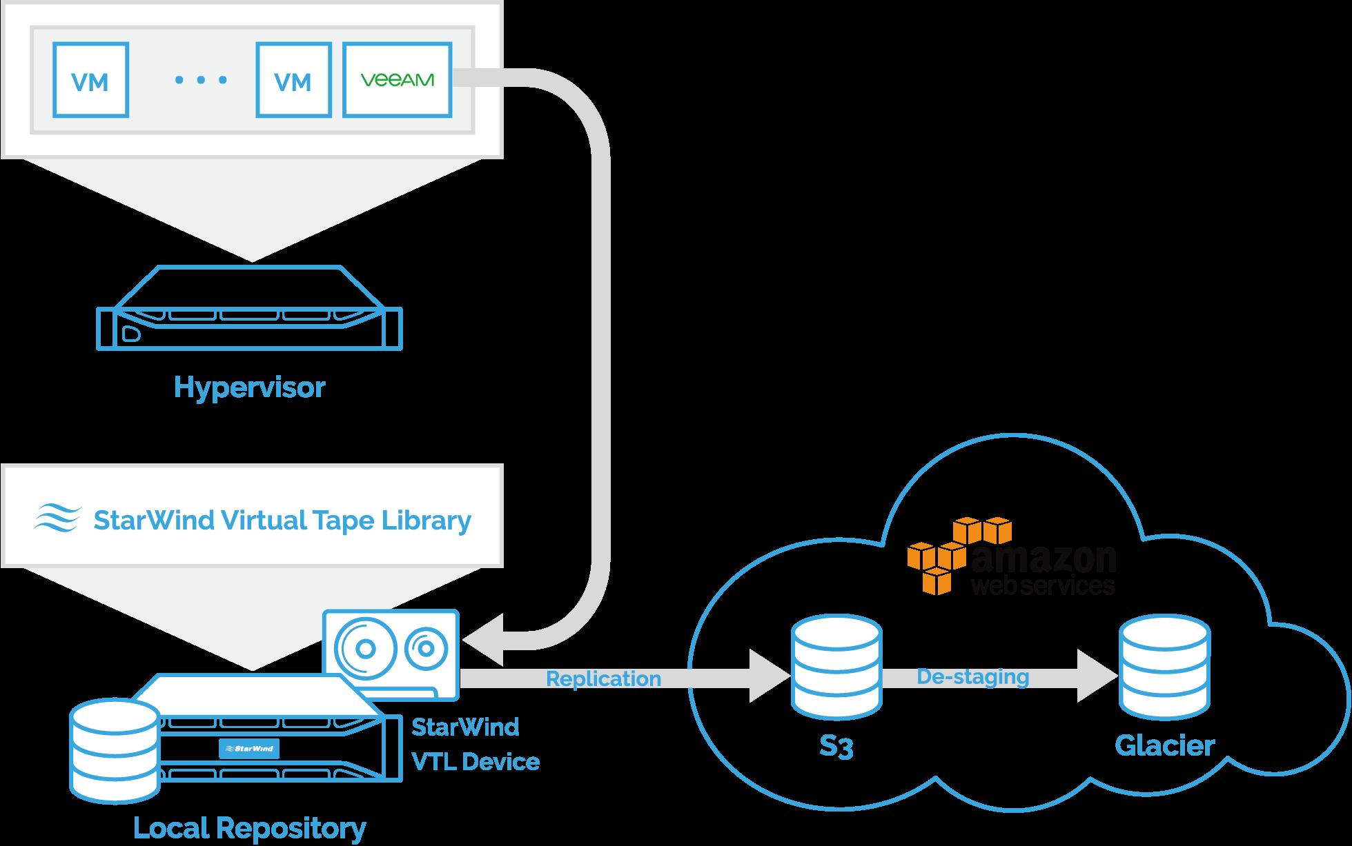 Backups sind auf dem lokalen HDD-Repository zu speichern. Danach werden sie gemäß der angegebenen Aufbewahrungsrichtlinie in den Cloud-Objektspeicher übertragen.