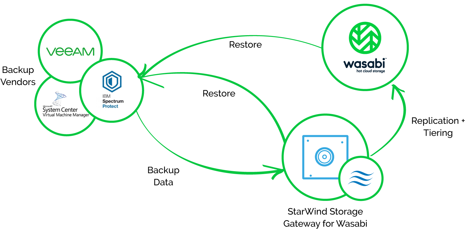 StarWind Storage Gateway for Wasabi - pic 1